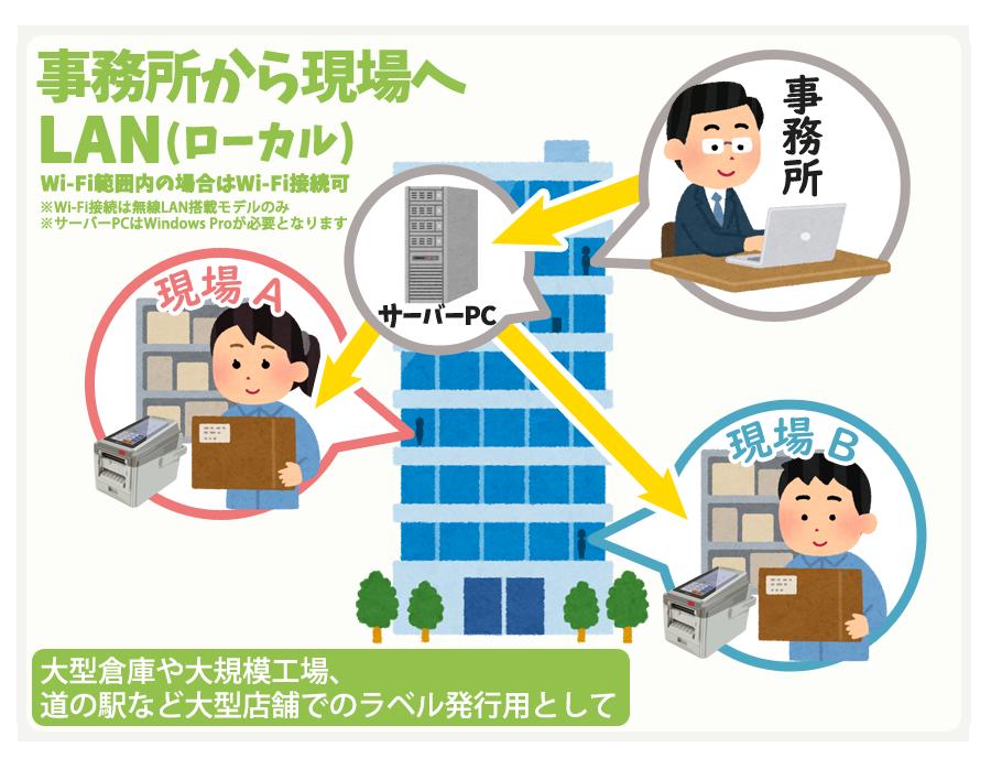 事務所から現場へLAN(ローカル) Wi-Fi範囲内の場合はWi-Fi接続可。※Wi-Fi接続は無線LAN搭載モデルのみ。大型倉庫や大規模工場、道の駅など大型店舗でのラベル発行用として