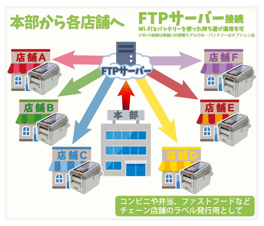 本部から各店舗へ FTPサーバー接続 Wi-Fiとバッテリーを使った持ち運び運用も可※Wi-Fi接続は無線LAN搭載モデルのみ・バッテリーはオプション品。コンビニや弁当、ファストフードなどチェーン店舗のラベル発行用として